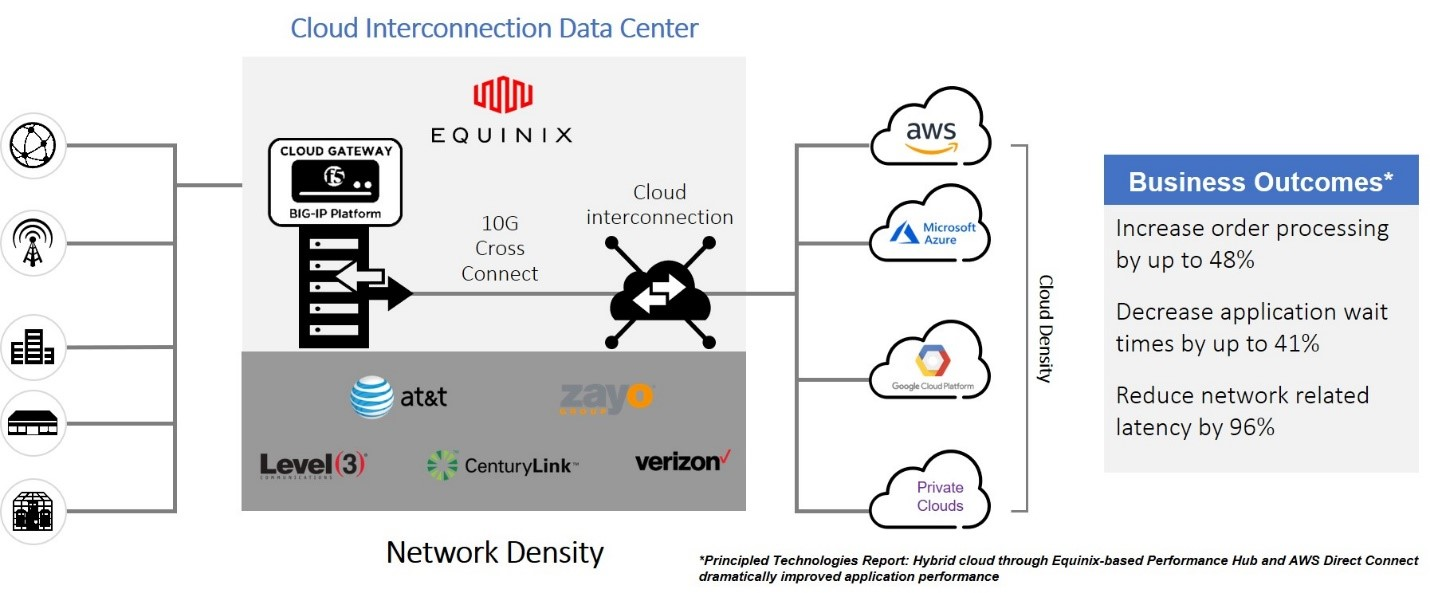 cloud interconnection data center