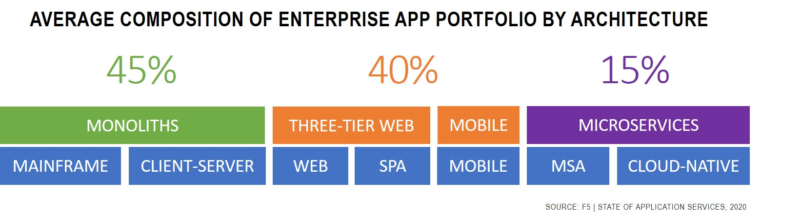 Average composition of enterprise app portfolio by architecture