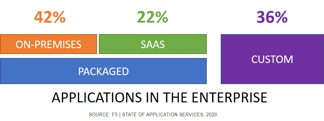 Applications in the enterprise