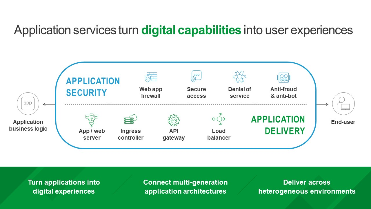 Application services turn digital capabilities into user experineces