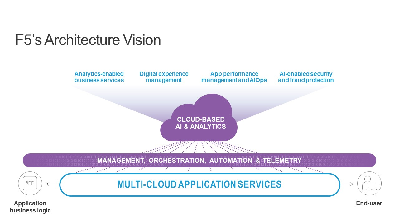 Multi-cloud application services