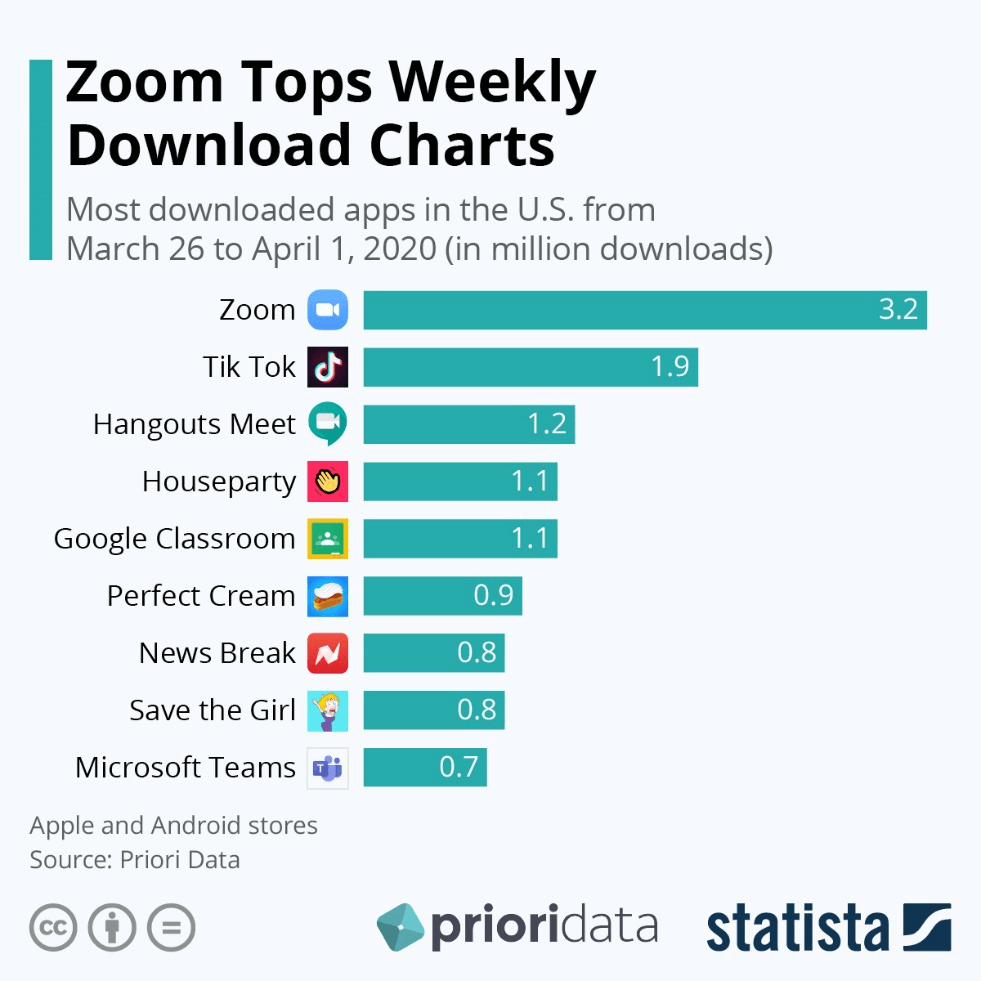 Zoom tops weekly download charts