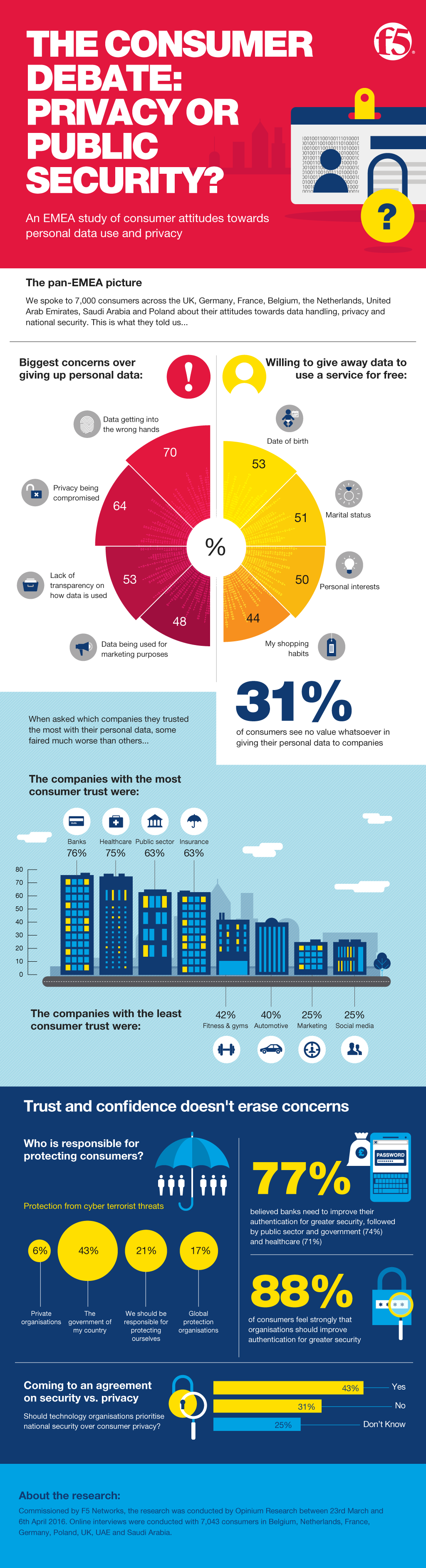 Infographic: A Consumer Debate: Privacy or Public Security
