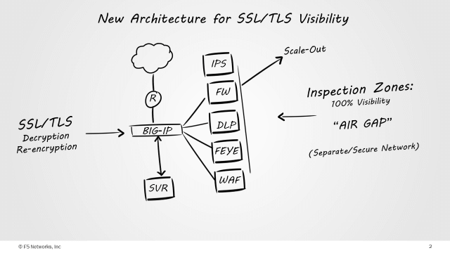 Visibility and control over SSL traffic in an era of HTTP
