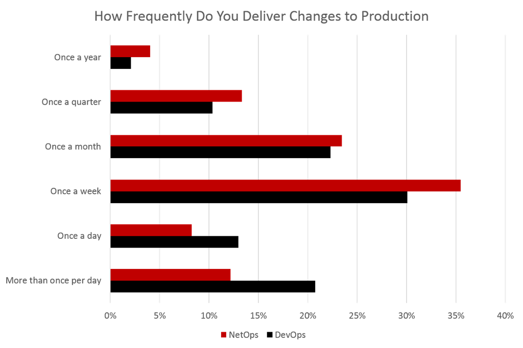 deliver changes to production 2017