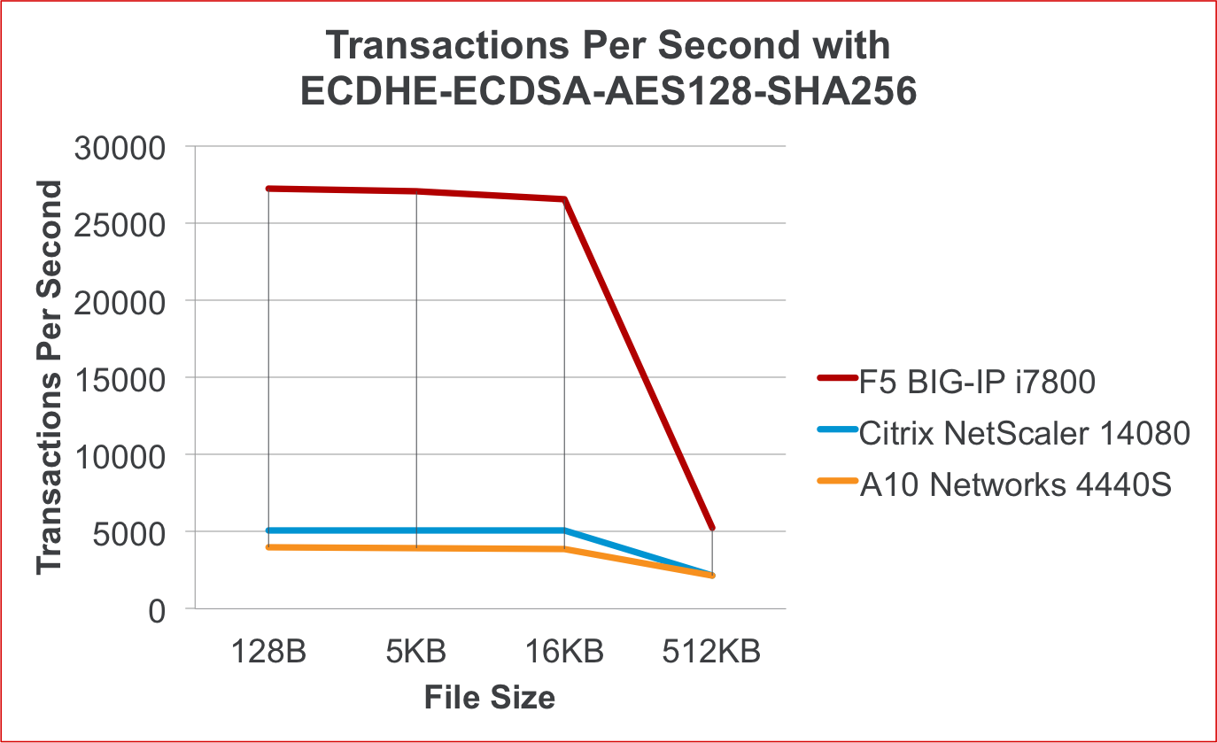 SSL Performance Results: F5 BIG-IP iSeries vs  Citrix and