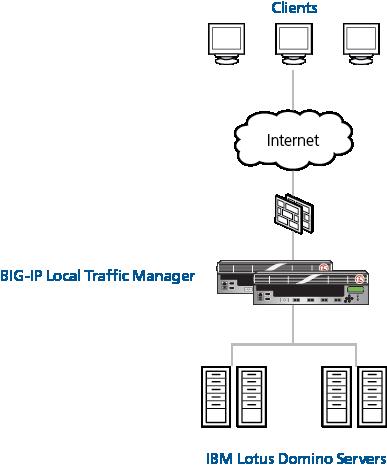 IBM Lotus iNotes (BIG-IP v11, v10: LTM)