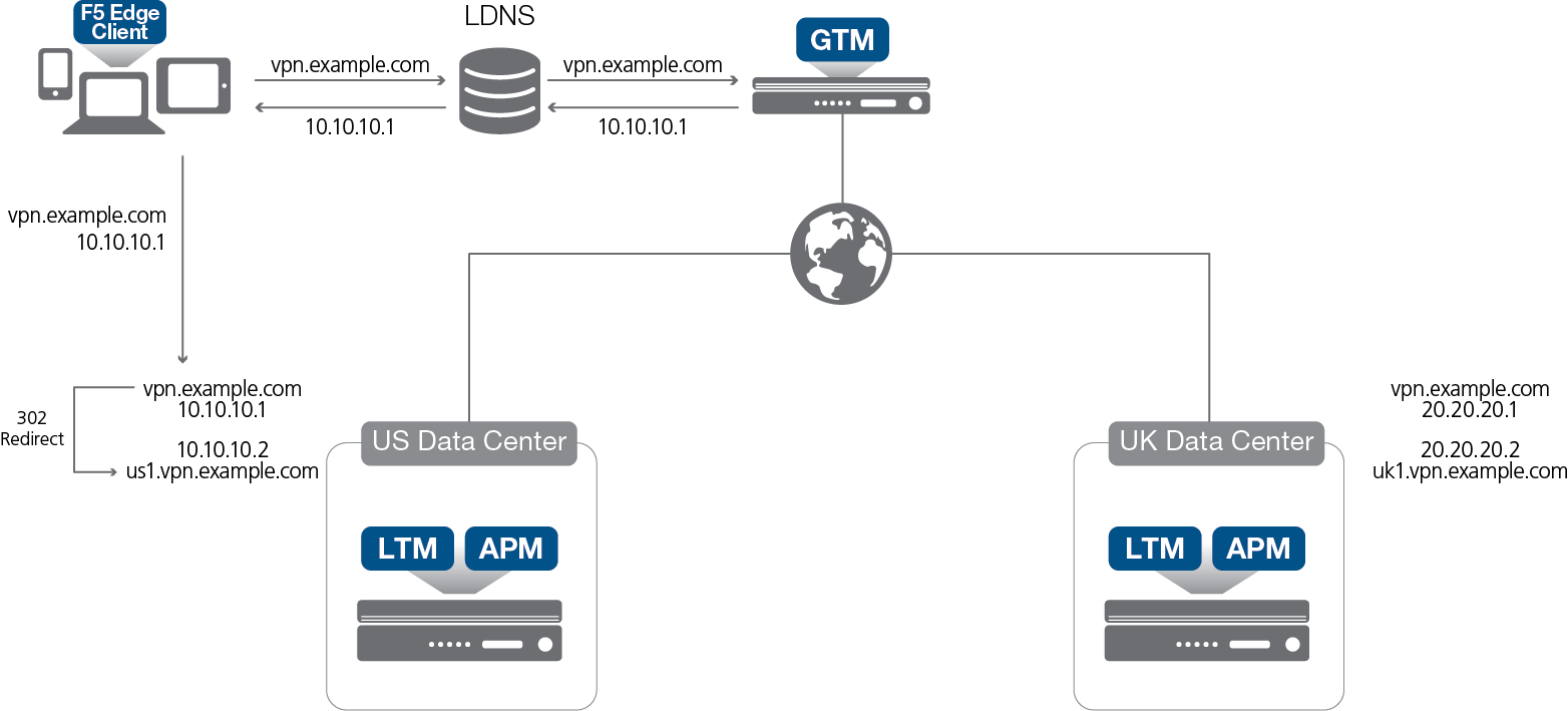 F5 BIG-IP GTM With APM For Global Remote Access (BIG-IP 11