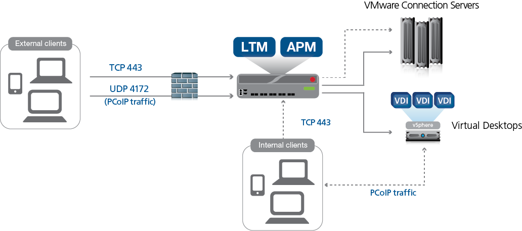 VMware Horizon View (BIG-IP v11, 12, 13: LTM, APM, AFM) | F5