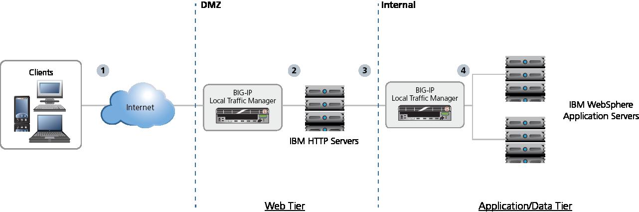 IBM WebSphere 8 (BIG-IP v11 2: LTM, ASM)