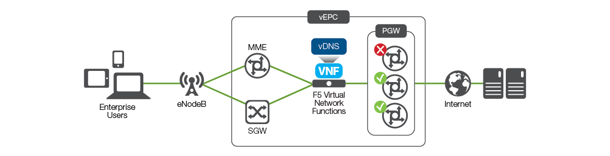 Virtual Evolved Packet Core (EPC) | Use Case | F5