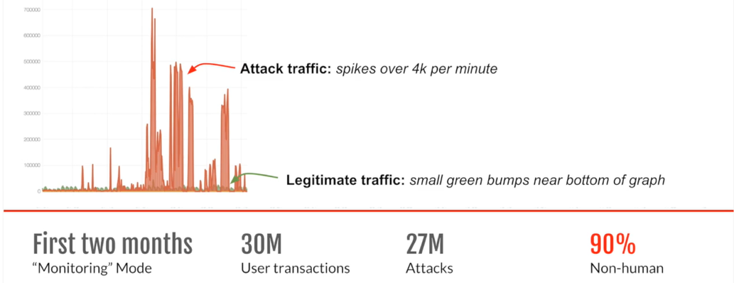Fig 1: Through monitoring, Shape Security discovered that 90% of login traffic was from bot attacks.
