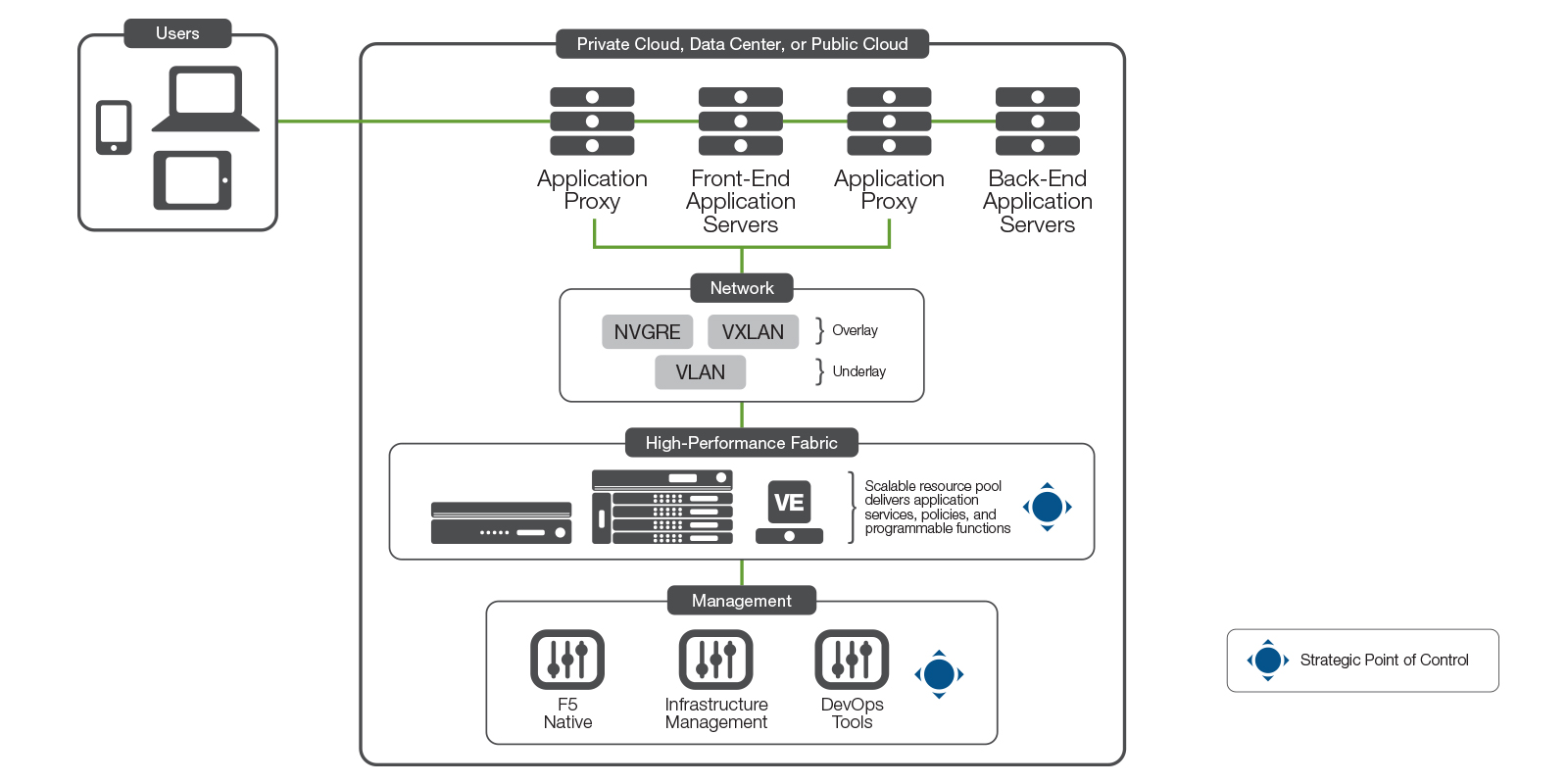 5 Key Reasons to Migrate from Cisco ACE to F5 BIG-IP