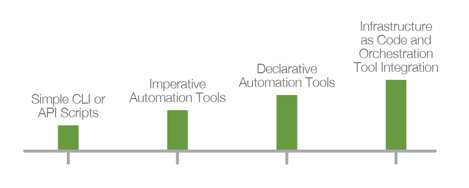 Automating F5 Application Services: A Practical Guide
