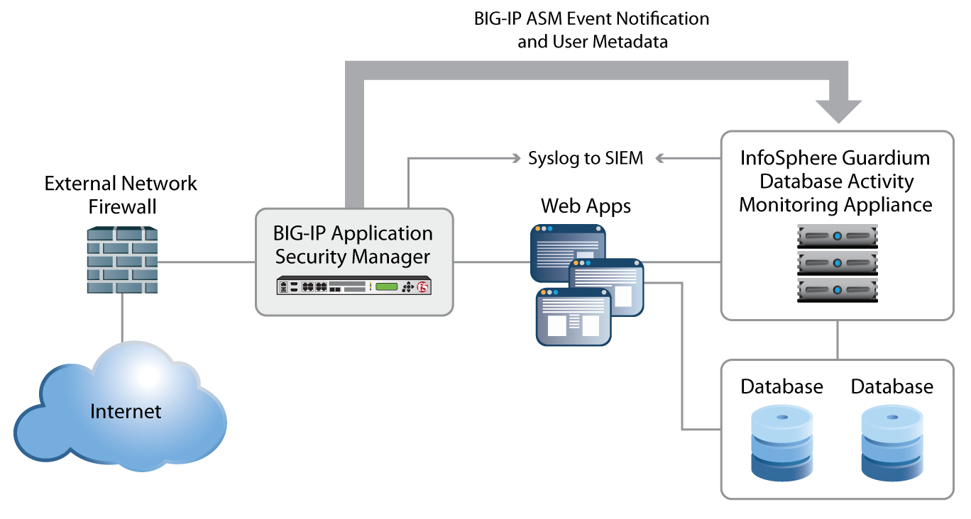 F5 BIG-IP ASM and IBM InfoSphere Guardium correlate and report on security events.