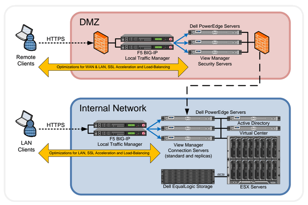 Application Delivery and Load Balancing for VMware View | F5