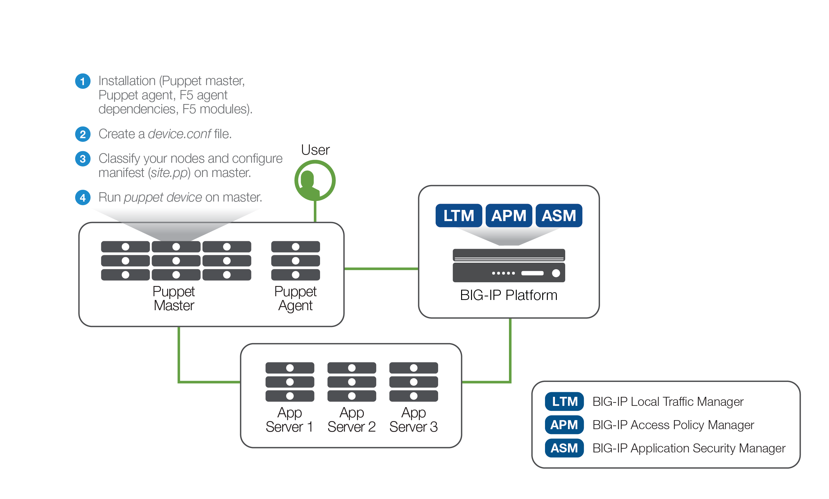 Automating Application Deployments with F5 BIG-IP and Puppet