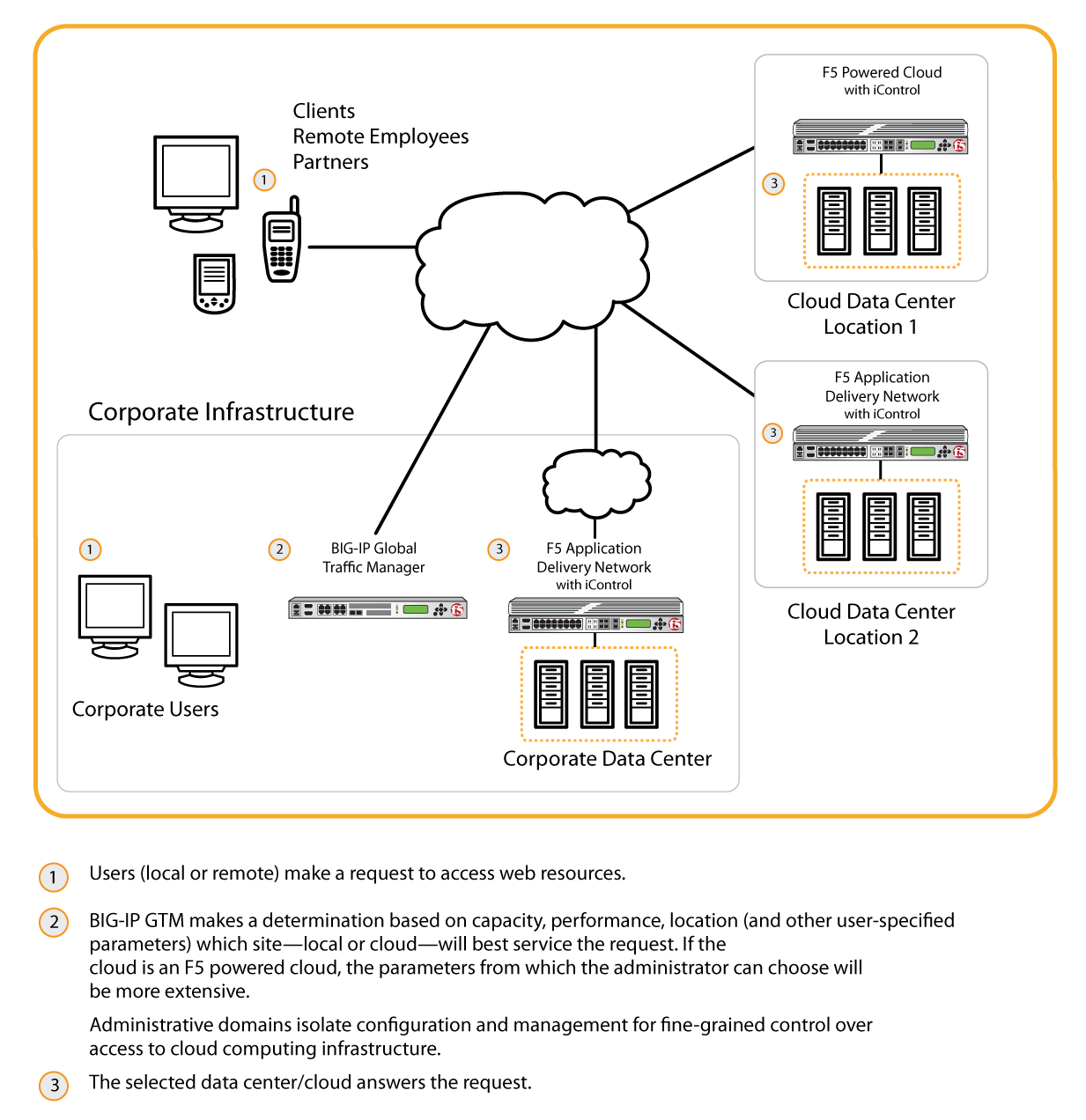 Availability And The Cloud Intranet Network Diagram Use Parameters Big Ip Ltm Enables Scalability Necessary In For Particular Application Delivered From