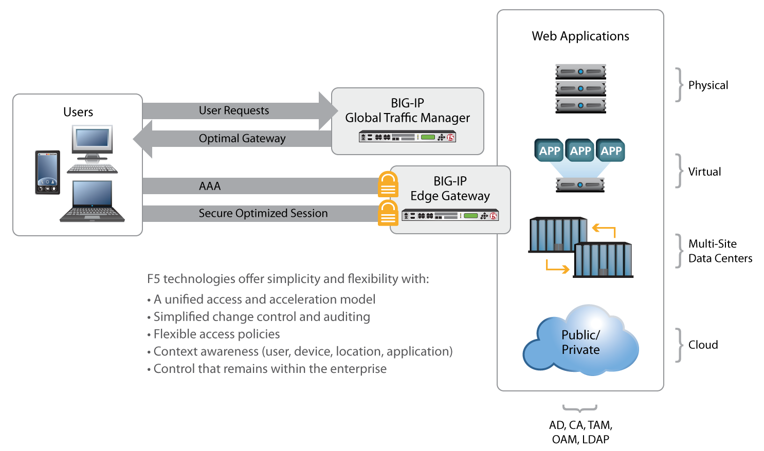 Designing F5 Application Delivery to Maximize Business Value