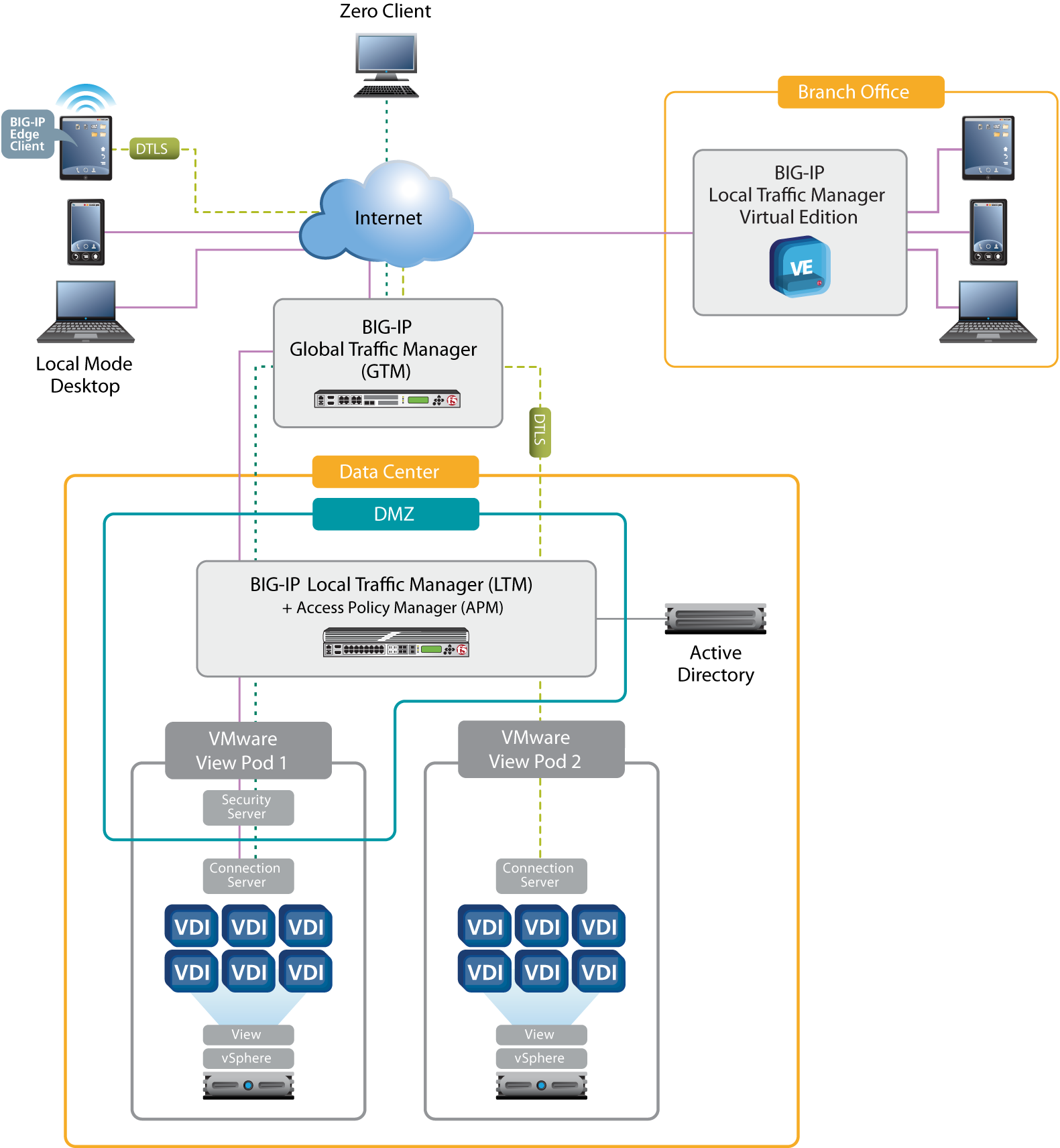 Enhancing VMware Horizon View with F5 Solutions