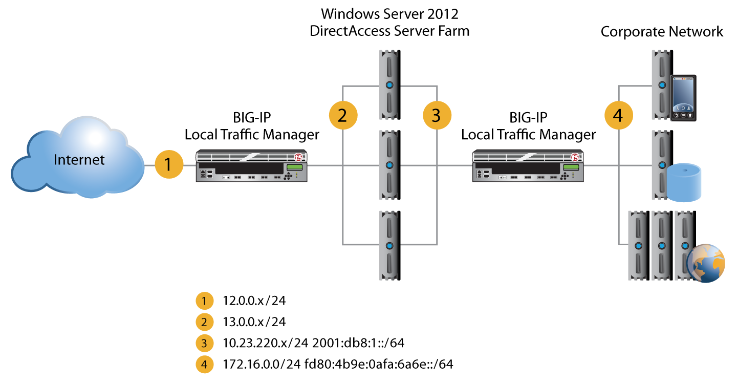 F5 and Windows Server 2012 DirectAccess/Remote Access Services