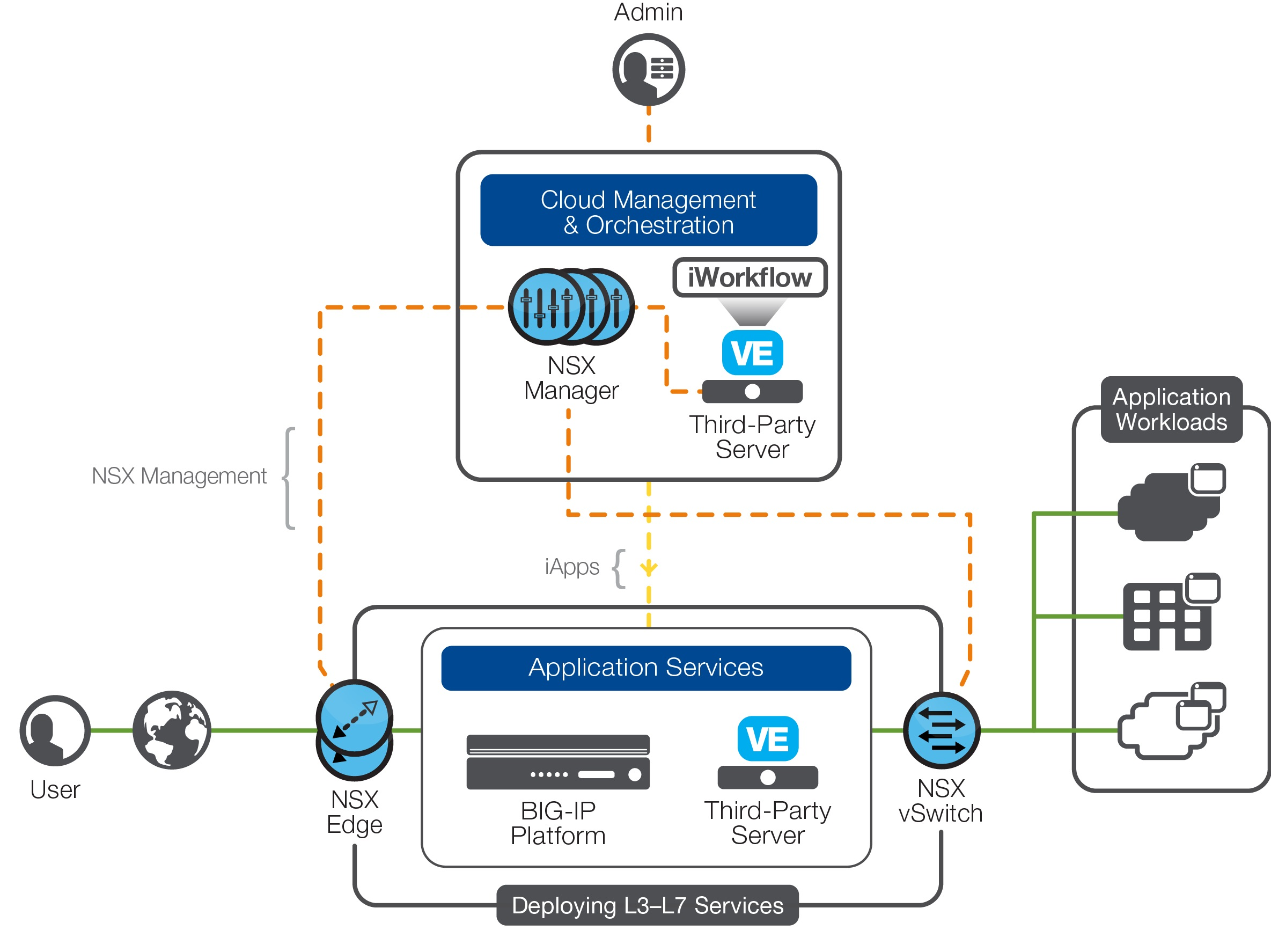 f5 reference architecture for vmware nsx