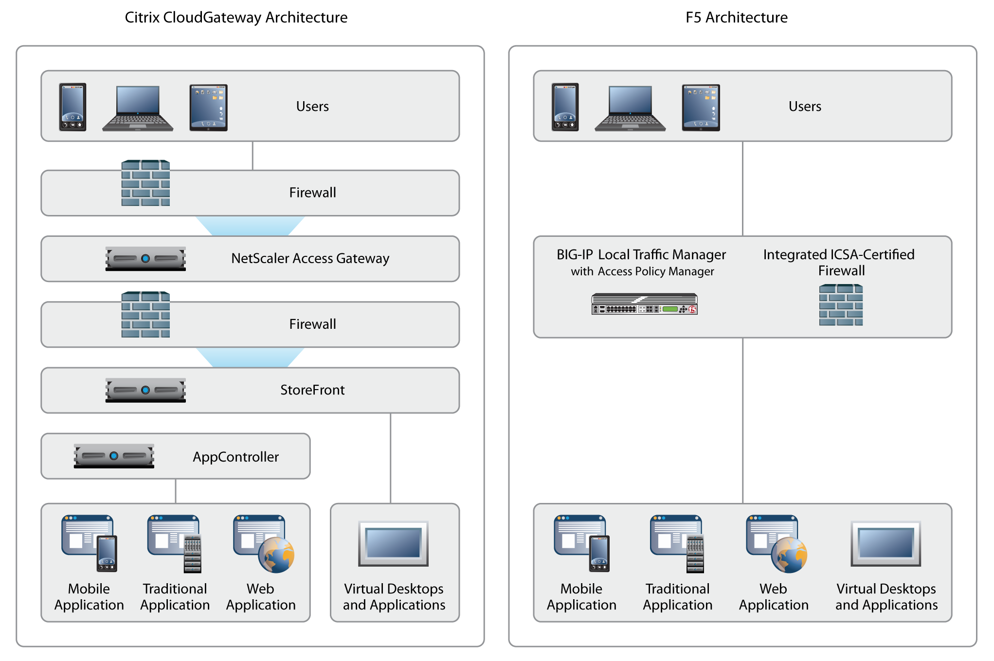 Five Ways F5 Improves XenApp or XenDesktop Implementations