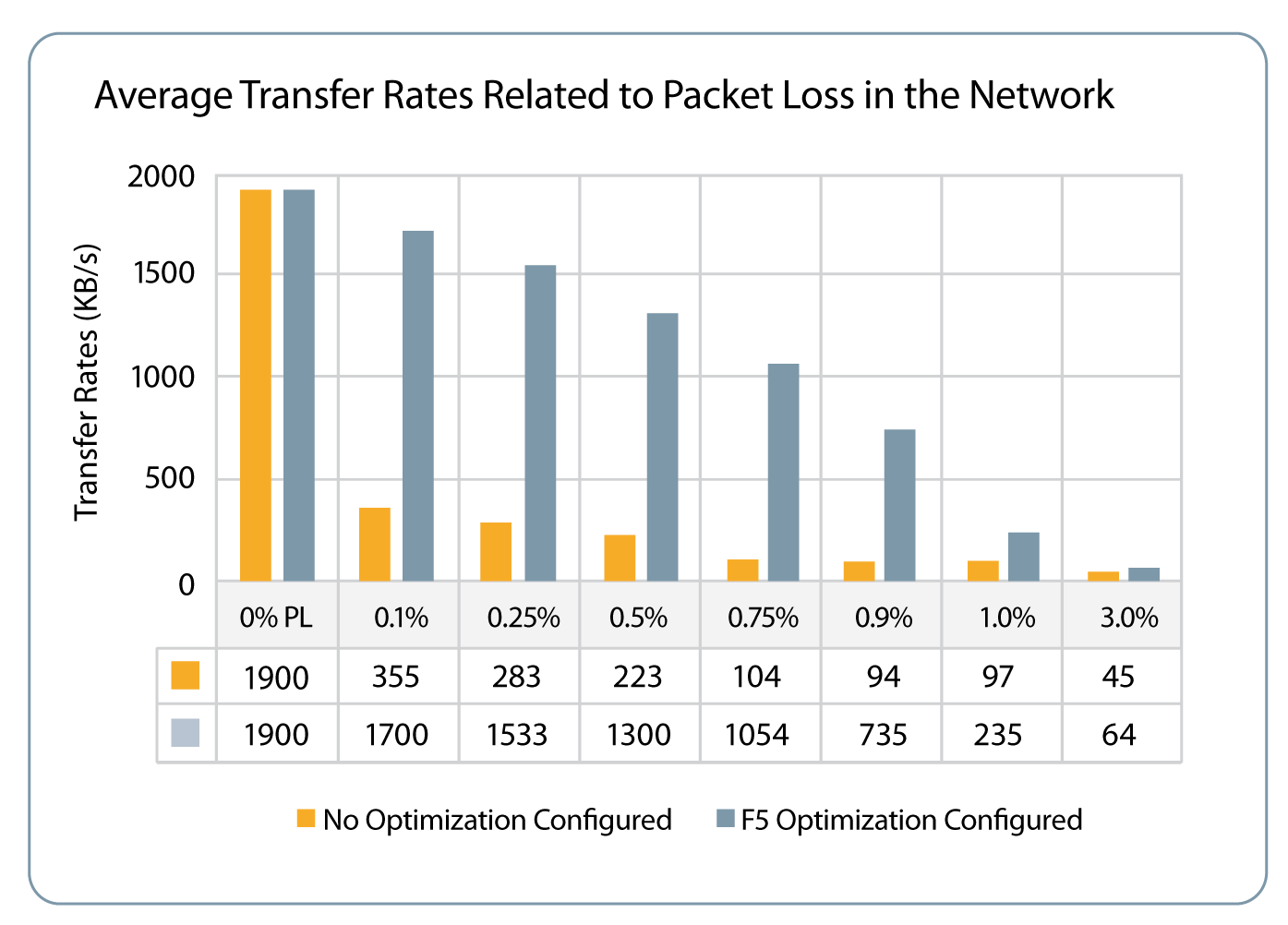 Improving the subscriber experience with TCP optimization from F5