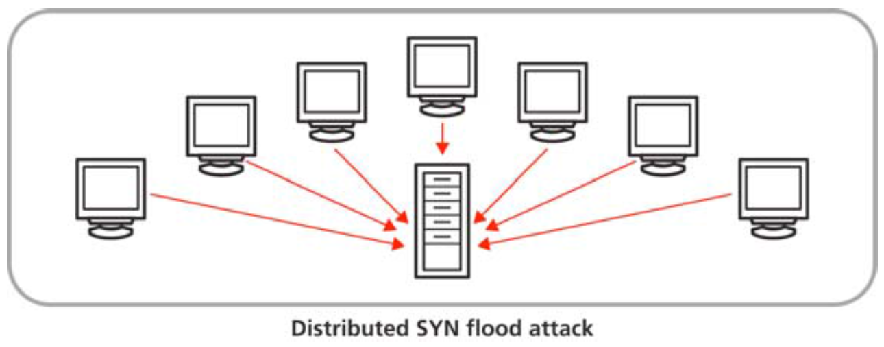 Introduction to the Stream Control Transmission Protocol