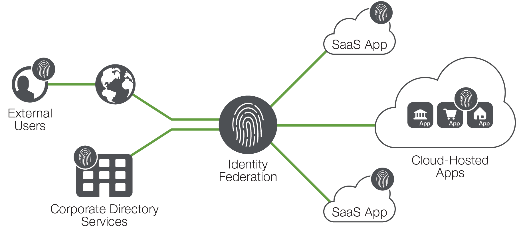 Federate ID to cloud