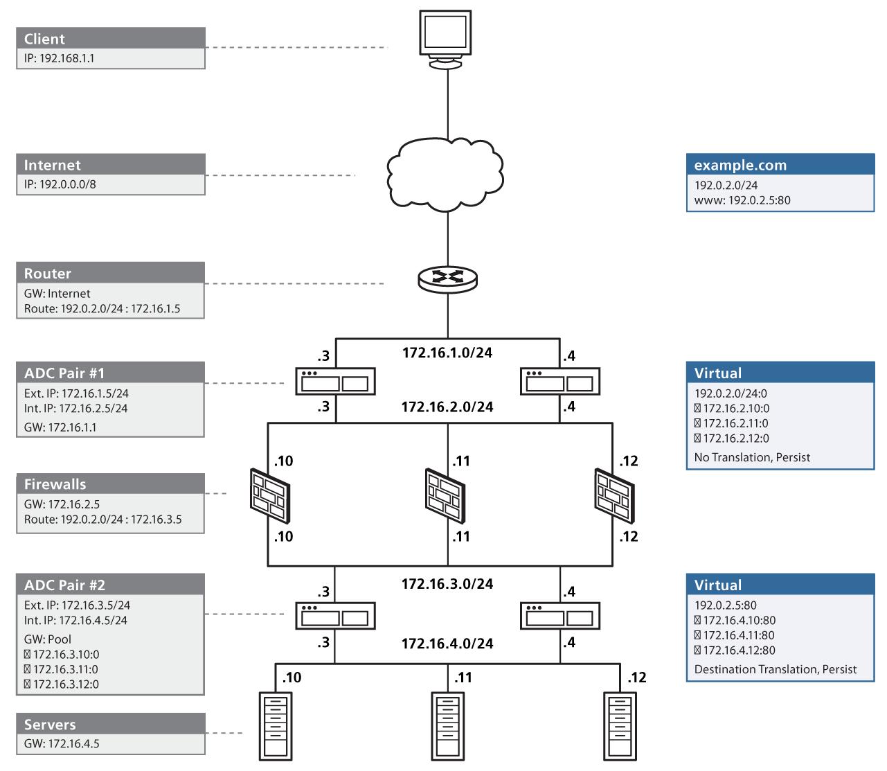 Load Balancing 101: Firewall Sandwiches | F5