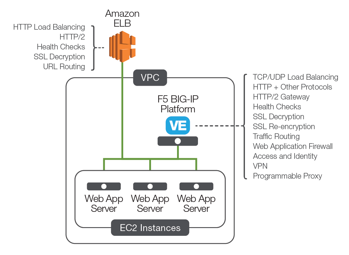 Load Balancing on AWS: Know Your Options | F5