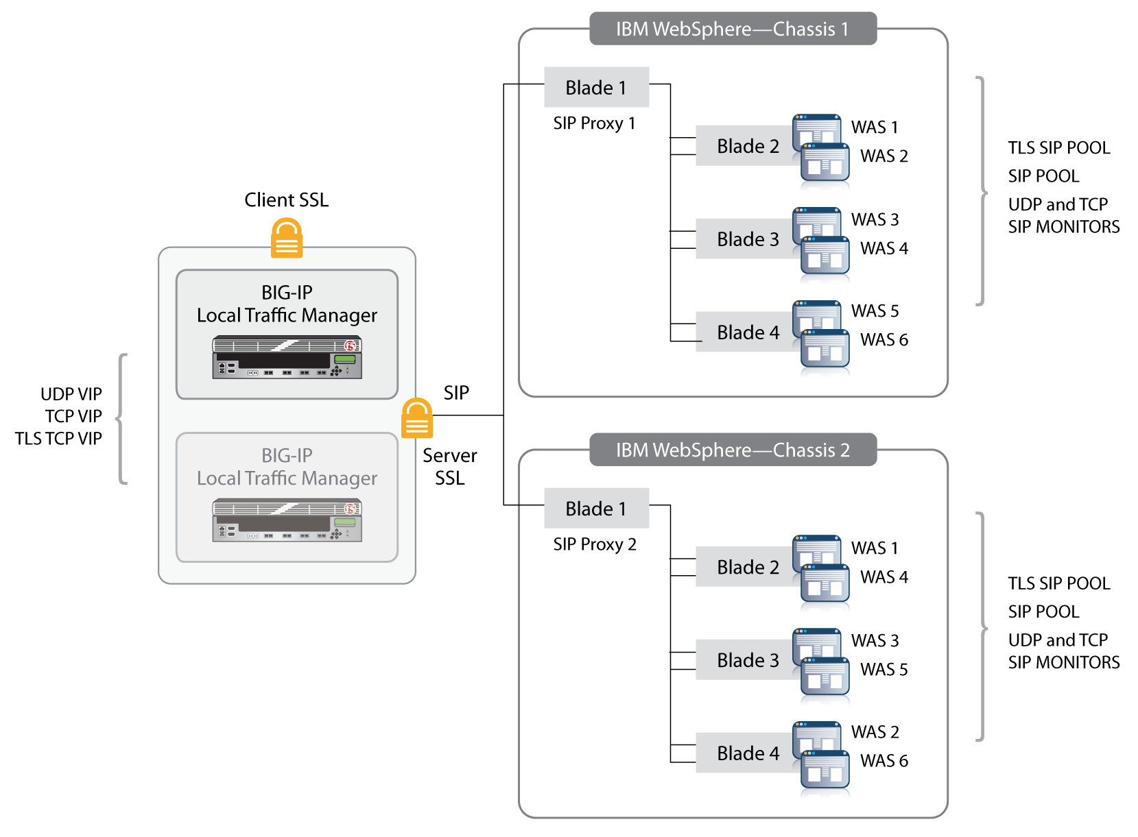 Meeting the Challenges of an HA Architecture for IBM ...