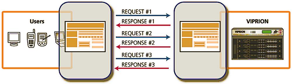 Message-Based Load Balancing | F5