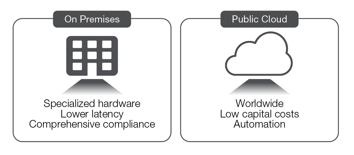 Key differences between on-premises and cloud environments diagram