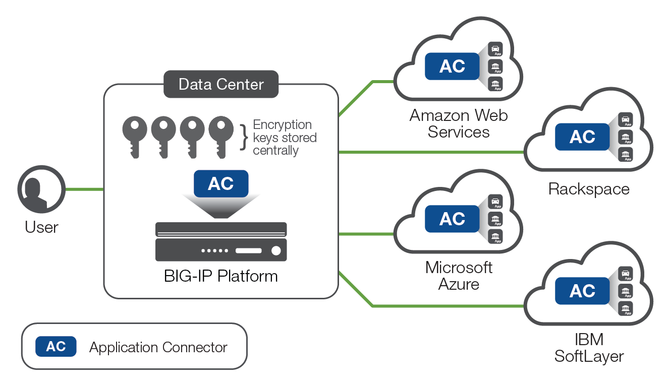 How Application Connector eases the transition to the cloud diagram