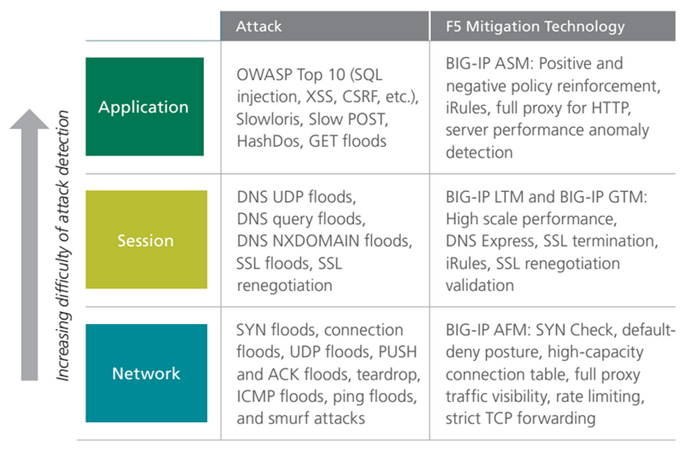 Mitigating DDoS Attacks with F5 Technology