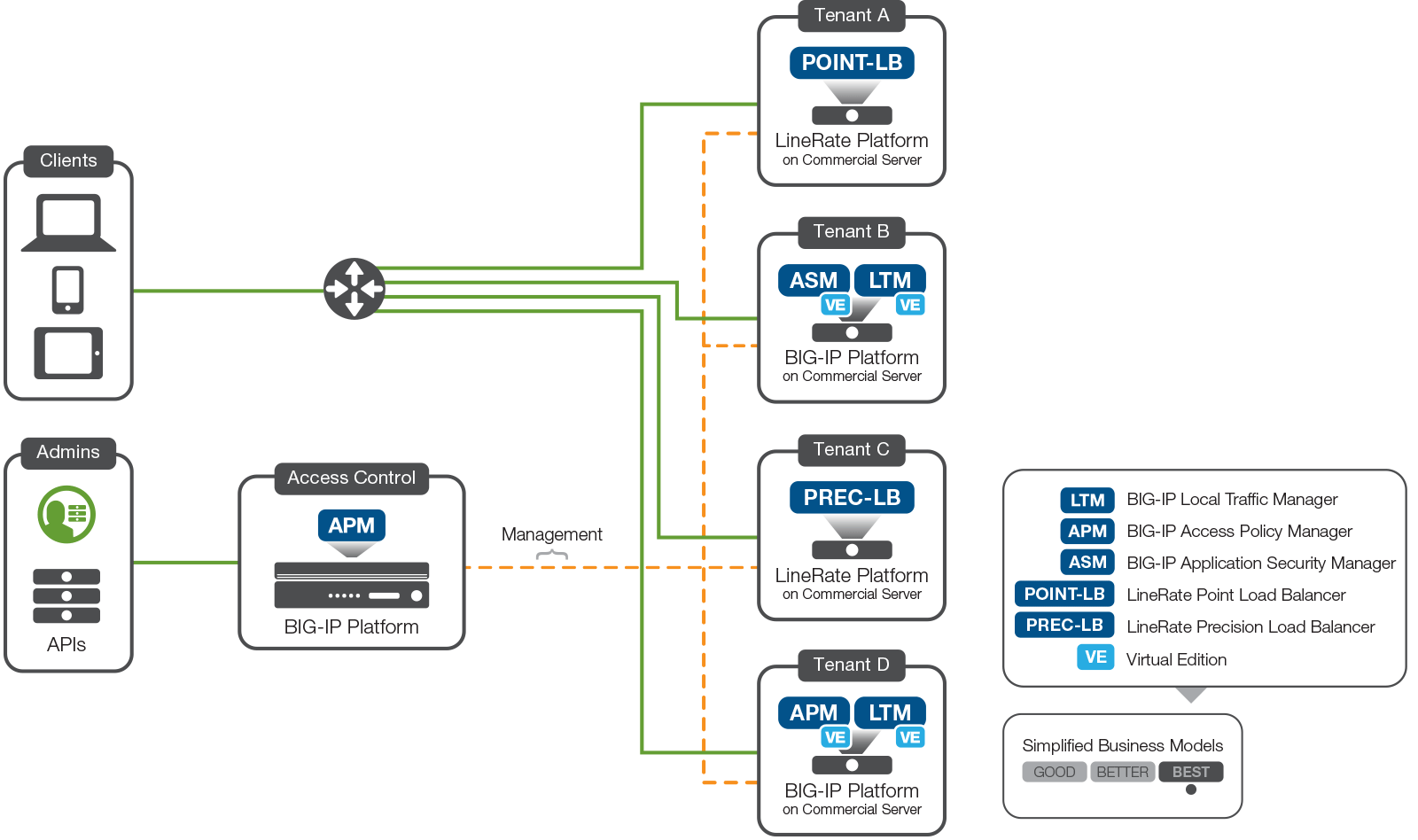 Multi-Tenancy Designs for the F5 High-Performance Services