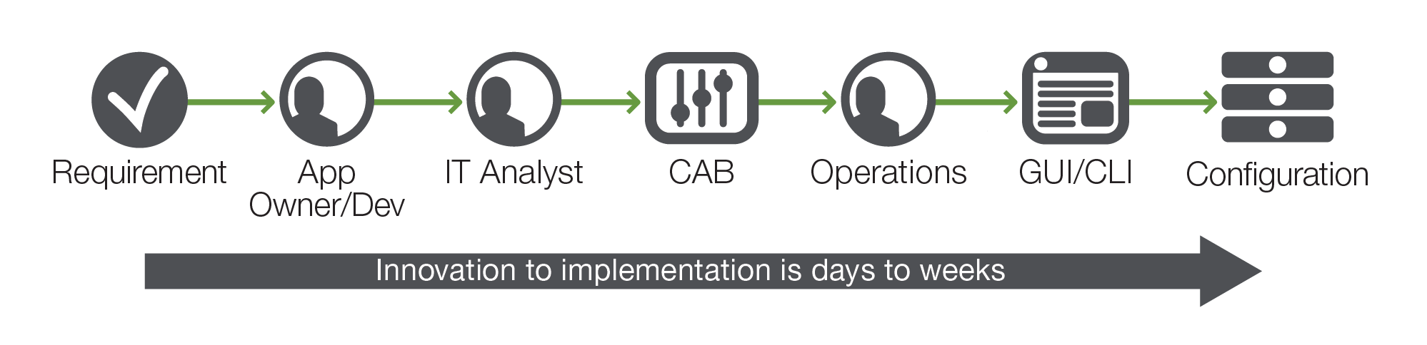 Typical data center deployment process