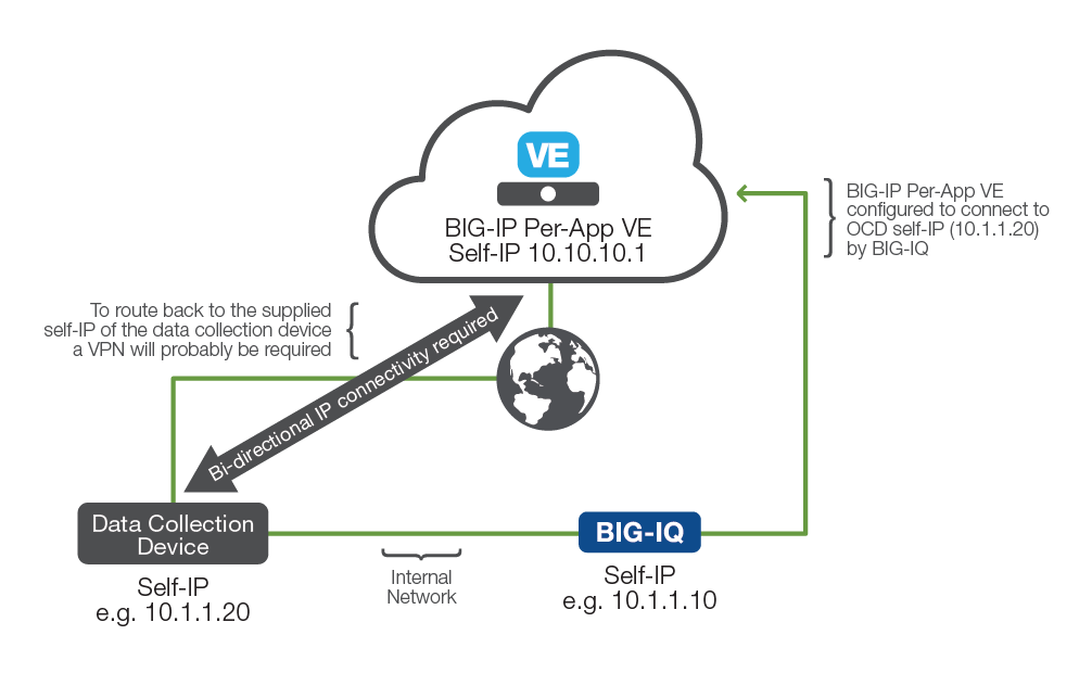 BIG-IP Cloud Edition Solution Guide