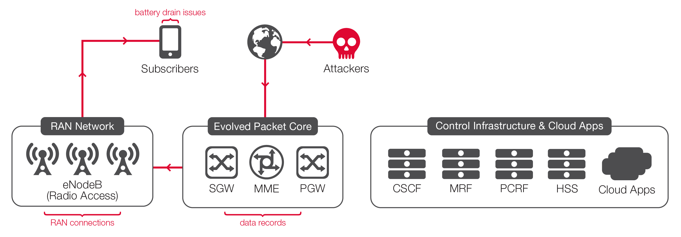 Securing LTE Networks—What, Why, and How | F5