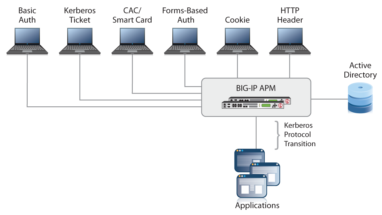 Simplifying Single Sign-On with F5 BIG-IP APM and Active