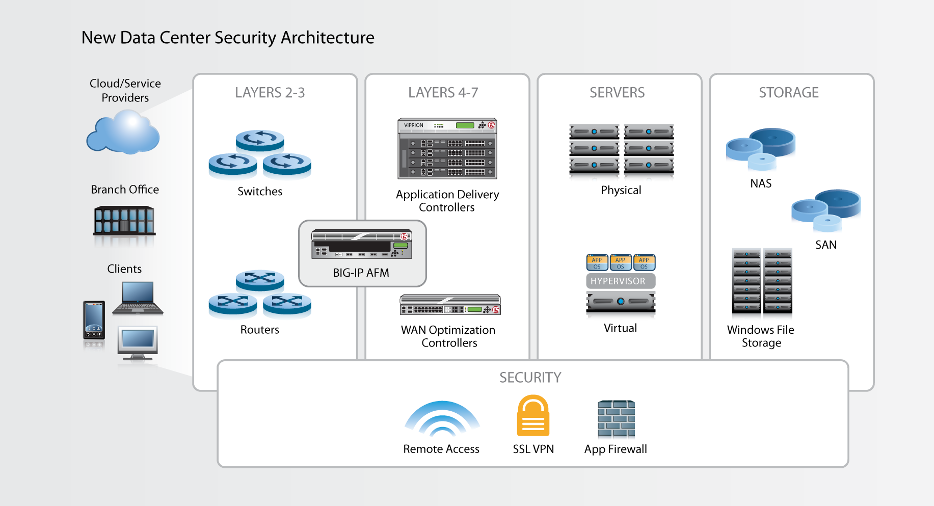 The Application Delivery Firewall Paradigm