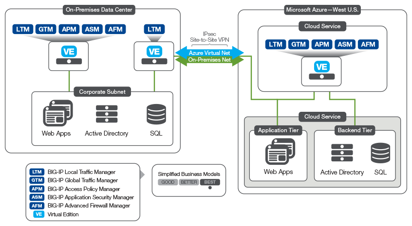 The BIG-IP Platform and Microsoft Azure: Application Services in the