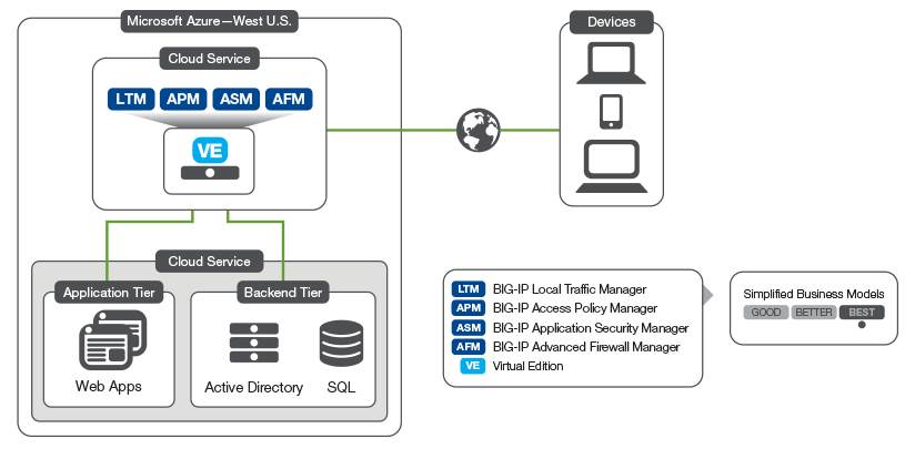 The BIG-IP Platform and Microsoft Azure: Application