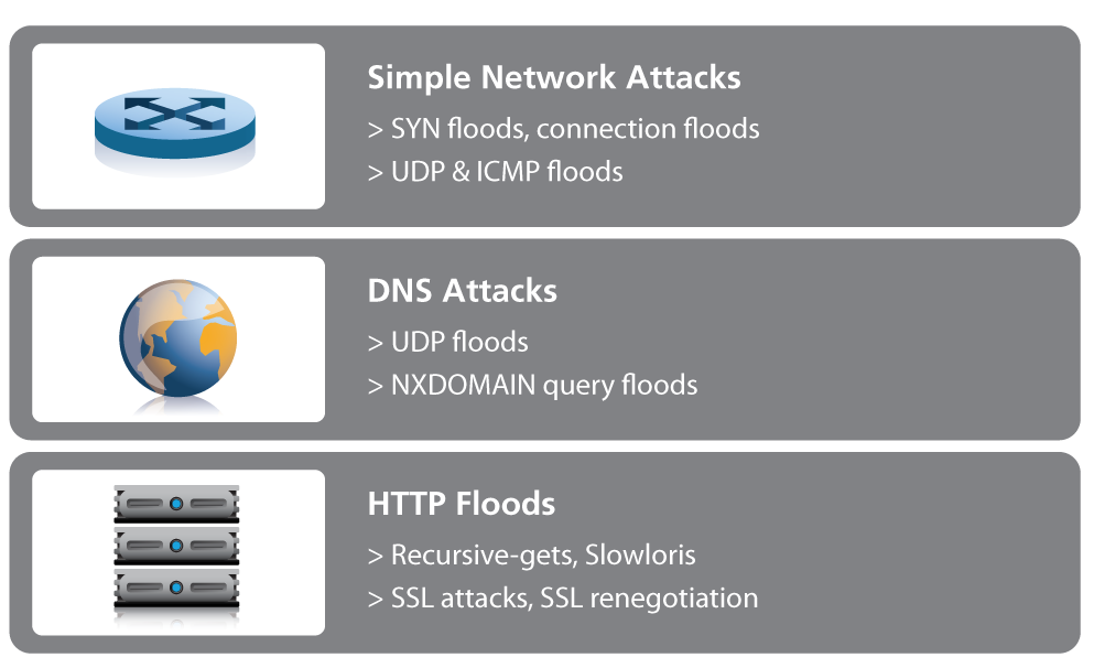 The DDoS Threat Spectrum