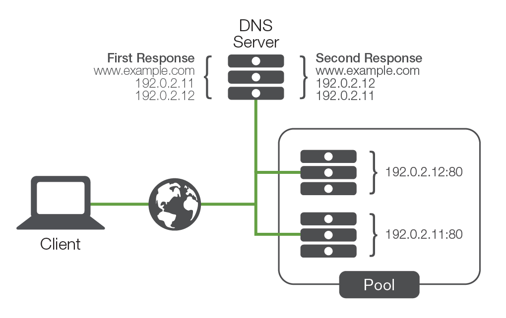 Basic DNS response for redundancy.