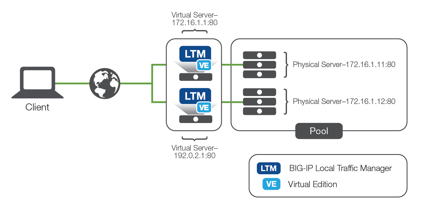 Load balancing with network-based hardware