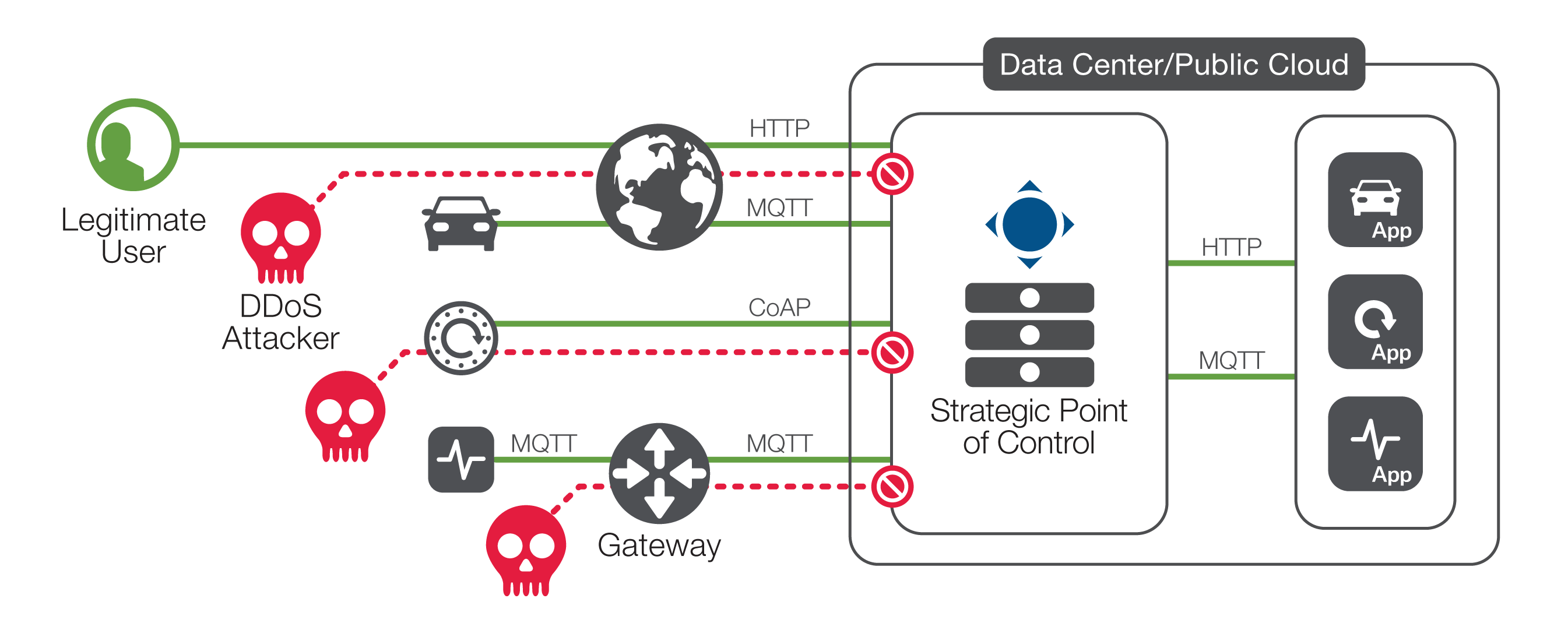 Diagram: Complex, fragmented threats must be countered with intelligent application delivery for the IIoT.
