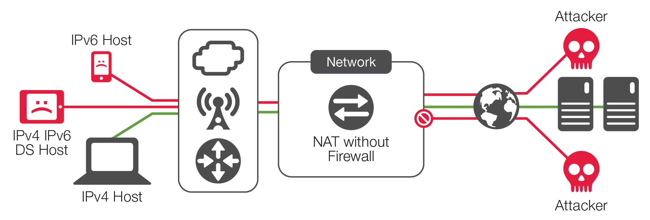 A CGNAT point product may serve to provide limited security for IPv4 hosts, but leaves IPv6 hosts completely unprotected